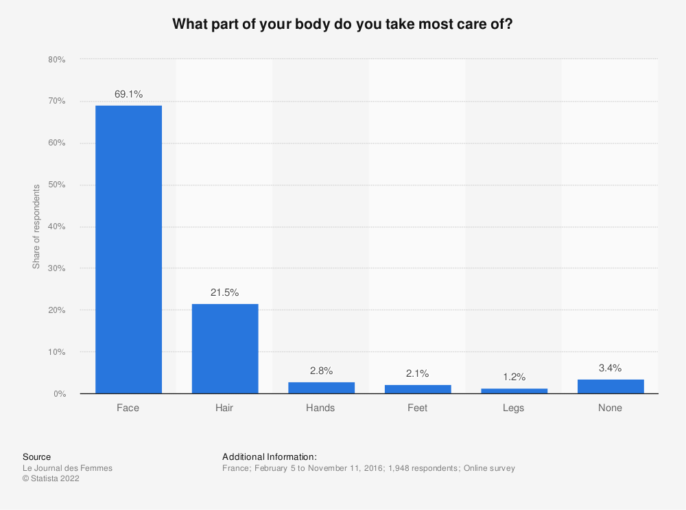 Statistic: What part of your body do you take most care of? | Statista