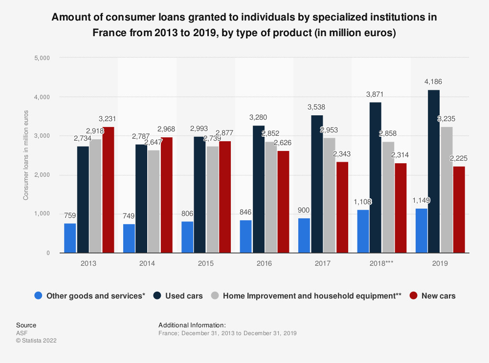 Statistic: Amount of consumer loans granted to individuals by specialized institutions in France from 2013 to 2019, by type of product (in million euros)  | Statista