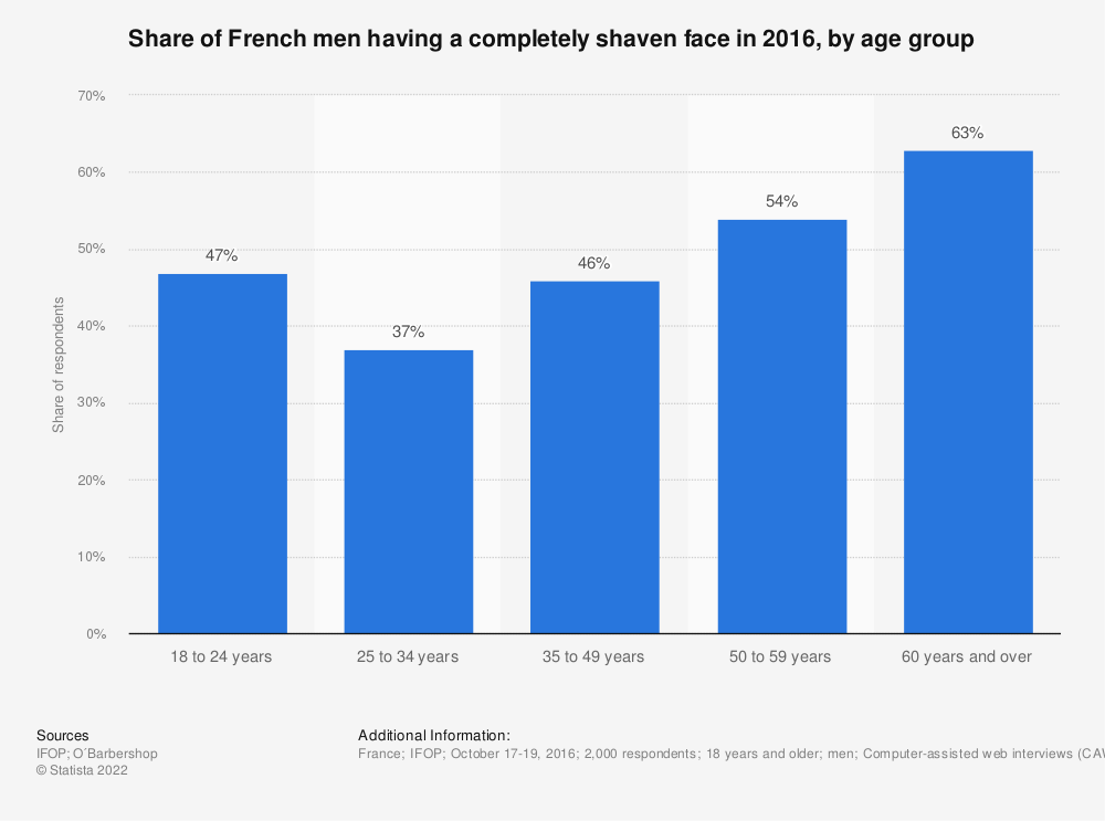 Statistic: Share of French men having a completely shaven face in 2016, by age group | Statista
