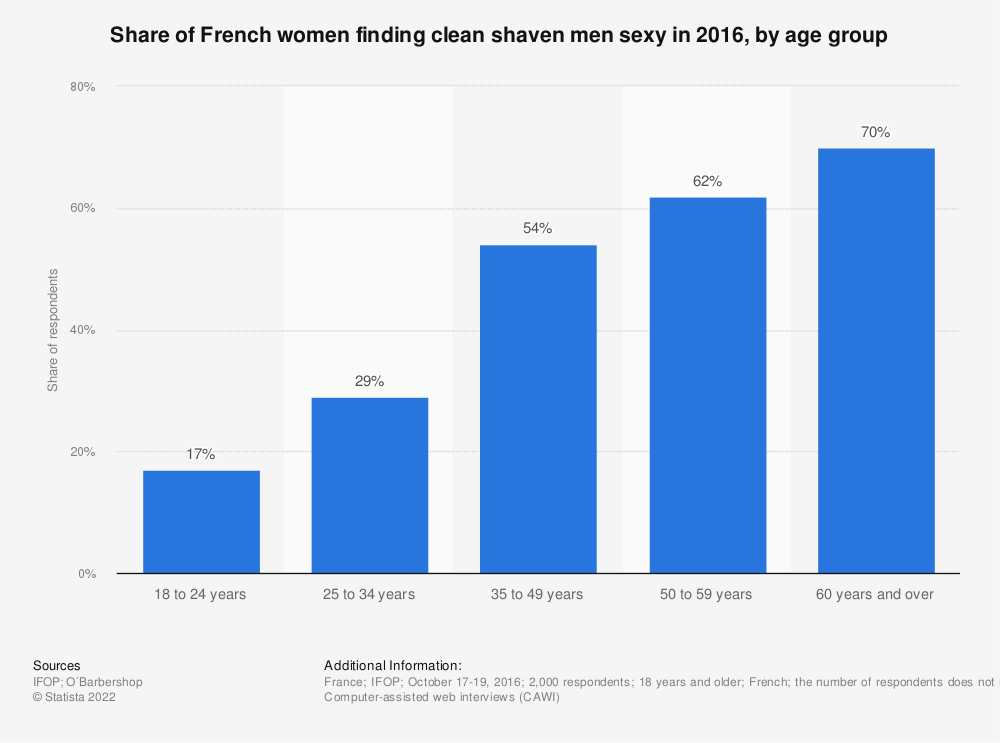 Statistic: Share of French women finding clean shaven men sexy in 2016, by age group | Statista