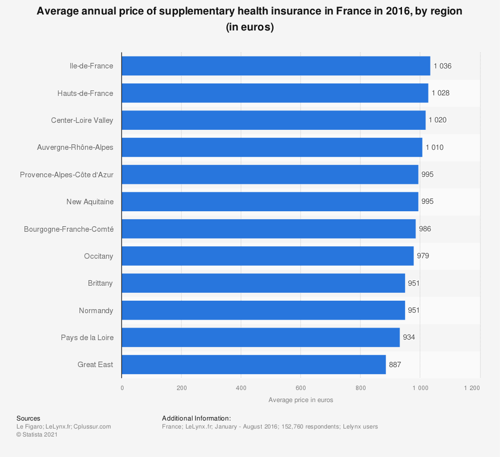 Statistic: Average annual price of supplementary health insurance in France in 2016, by region (in euros) | Statista