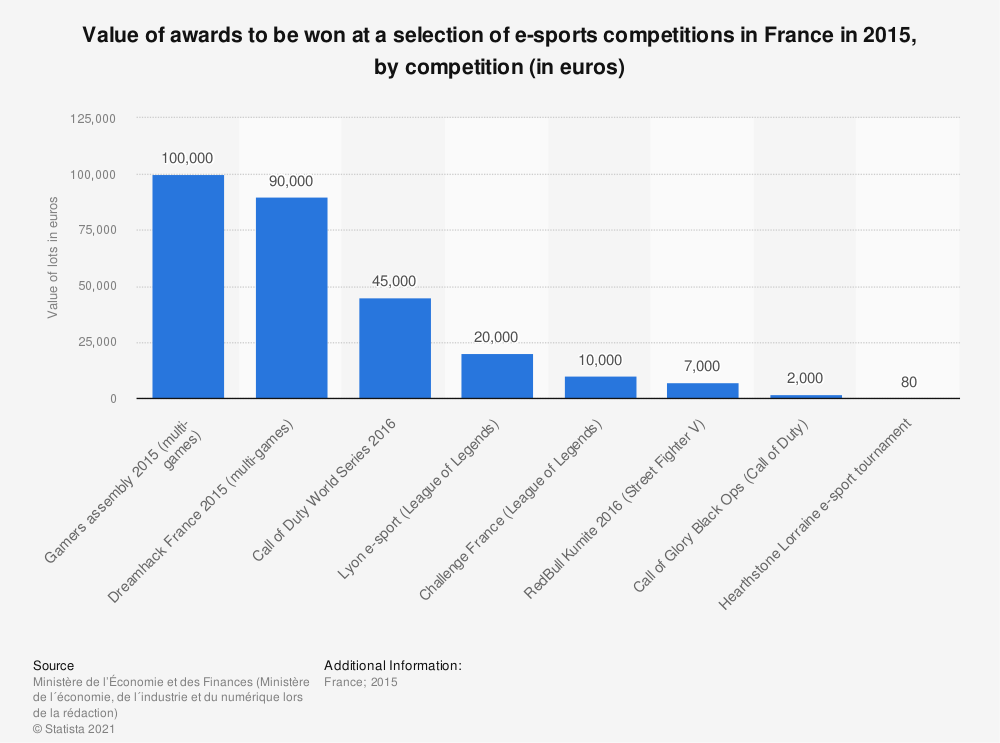 Statistic: Value of awards to be won at a selection of e-sports competitions in France in 2015, by competition (in euros) | Statista
