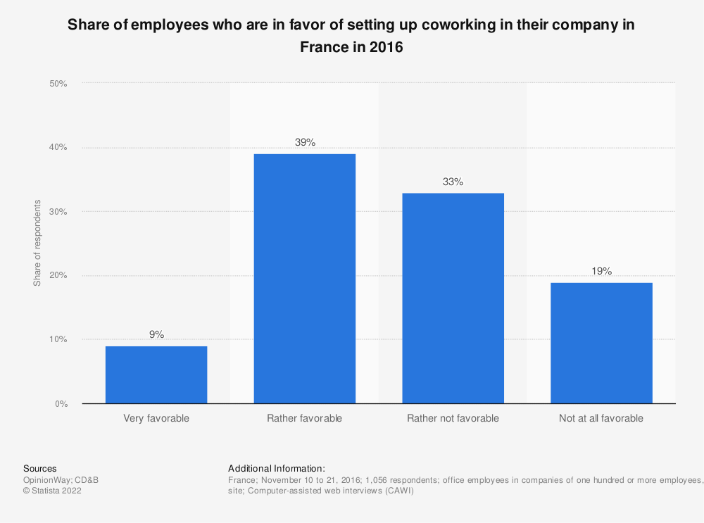 Statistic: Share of employees who are in favor of setting up coworking in their company in France in 2016 | Statista