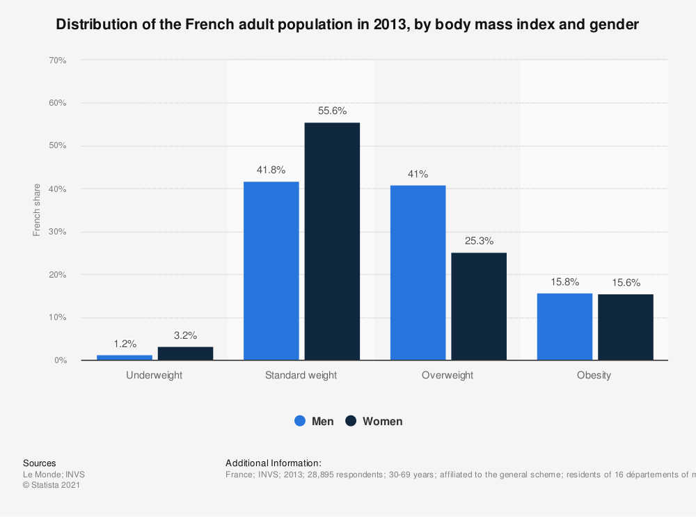 Statistic: Distribution of the French adult population in 2013, by body mass index and gender | Statista