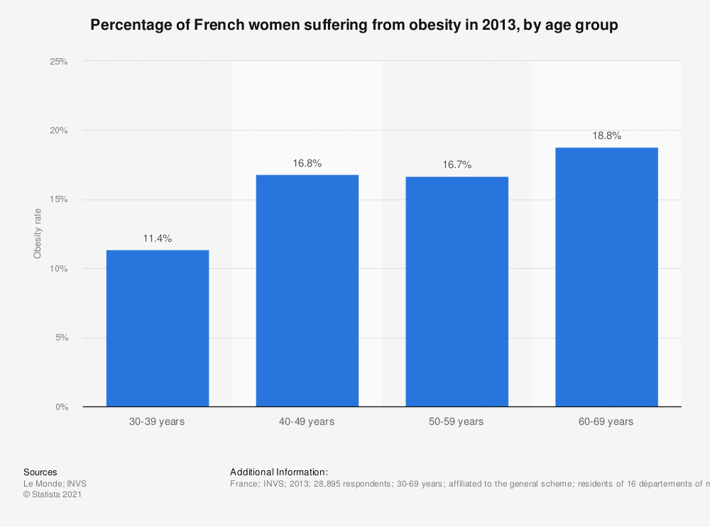 Statistic: Percentage of French women suffering from obesity in 2013, by age group | Statista