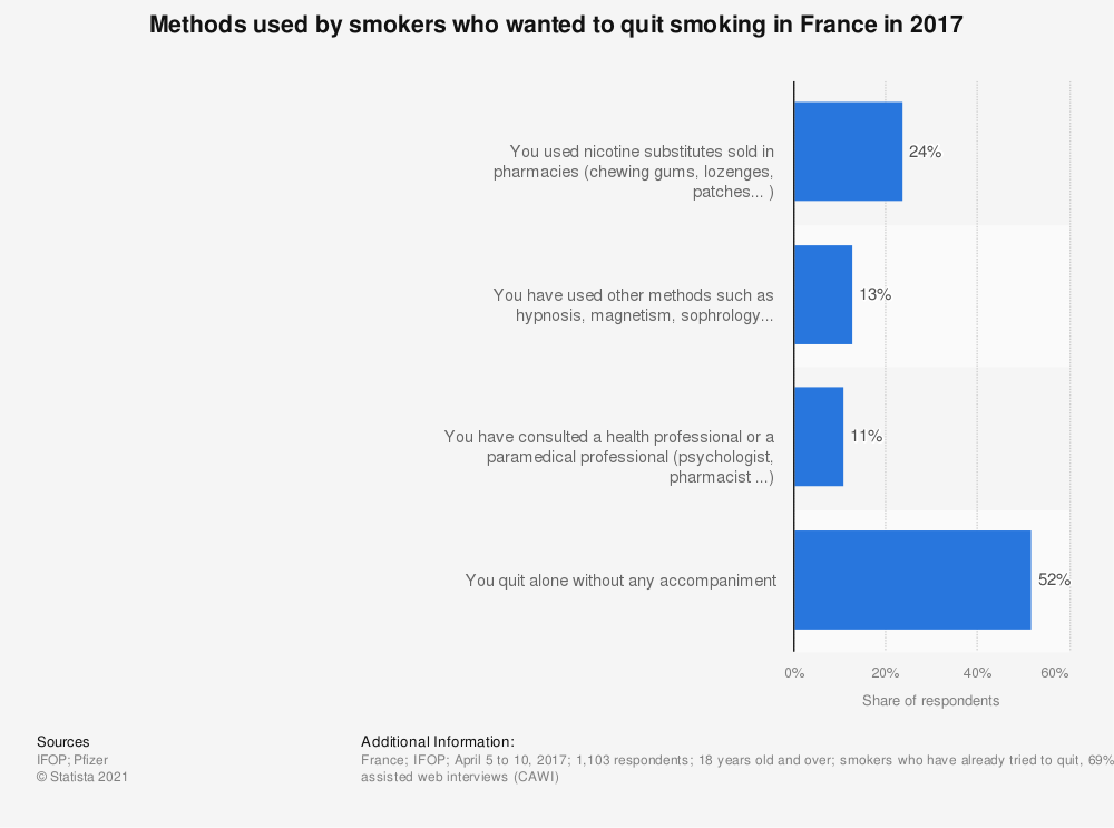 Statistic: Methods used by smokers who wanted to quit smoking in France in 2017 | Statista