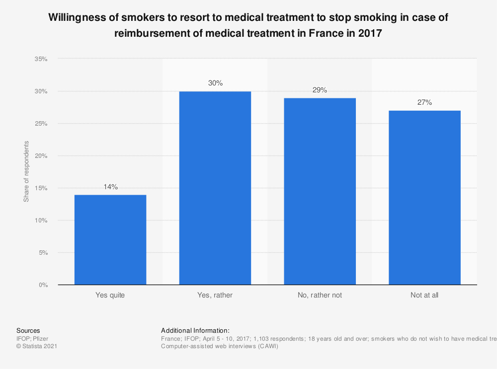 Statistic: Willingness of smokers to resort to medical treatment to stop smoking in case of reimbursement of medical treatment in France in 2017 | Statista