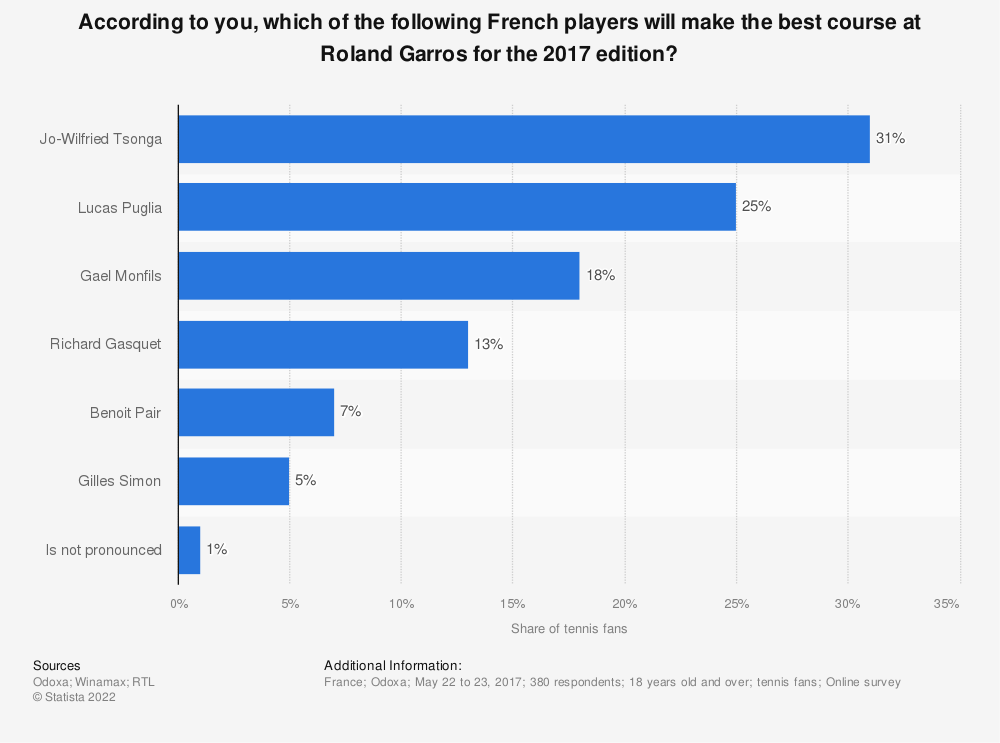 Statistic: According to you, which of the following French players will make the best course at Roland Garros for the 2017 edition? | Statista