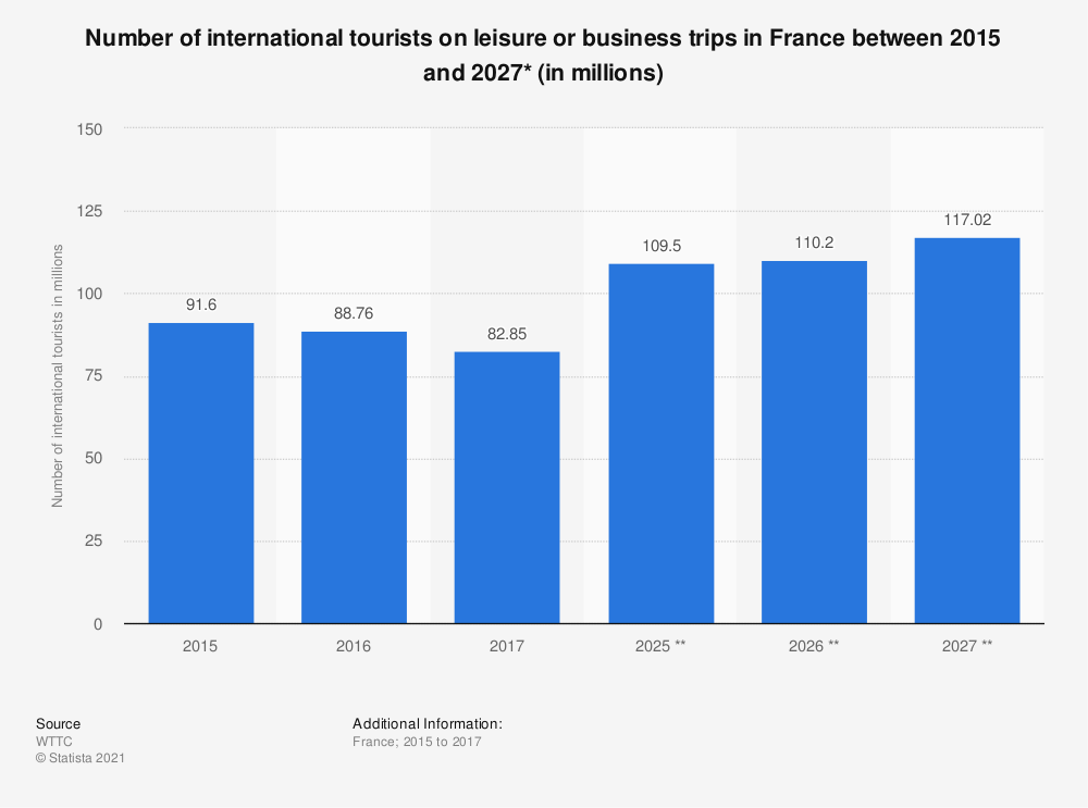 Statistic: Number of international tourists on leisure or business trips in France between 2015 and 2027* (in millions) | Statista