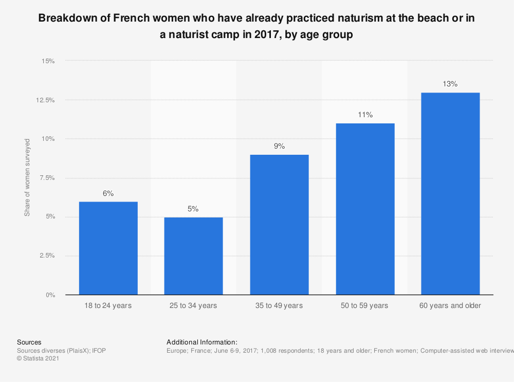 Statistic: Breakdown of French women who have already practiced naturism at the beach or in a naturist camp in 2017, by age group | Statista