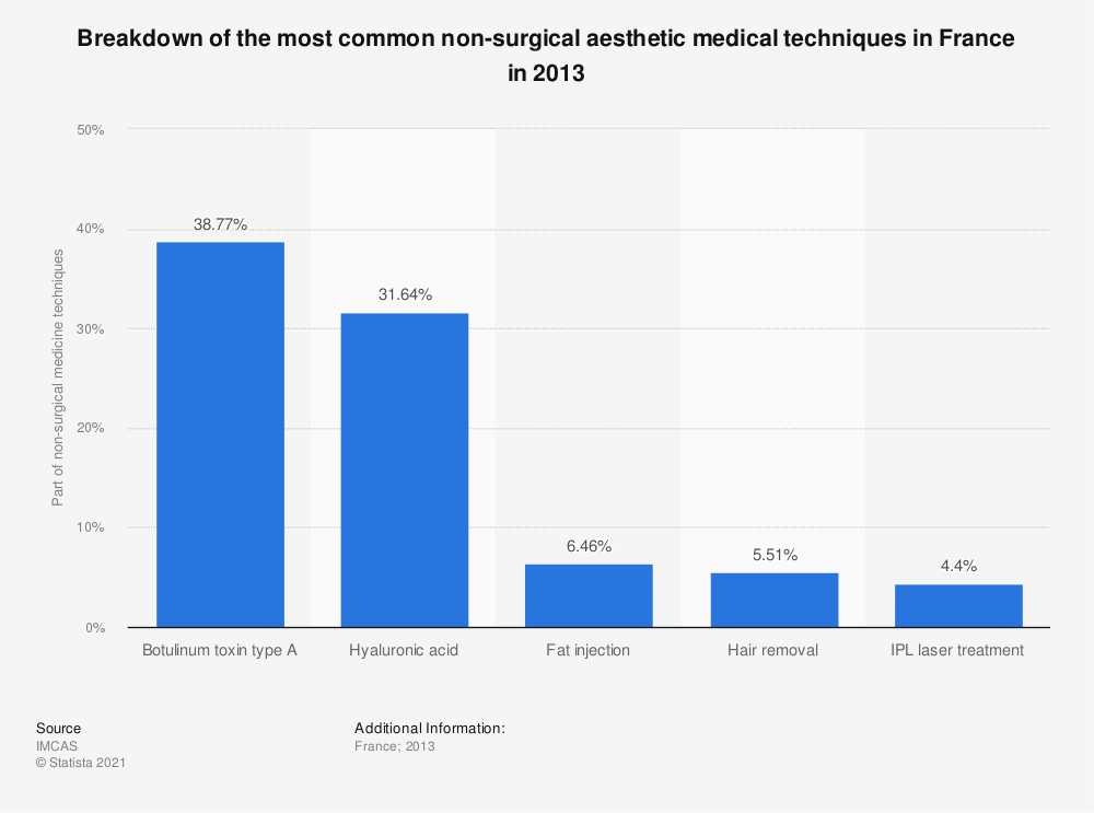 Statistic: Breakdown of the most common non-surgical aesthetic medical techniques in France in 2013 | Statista