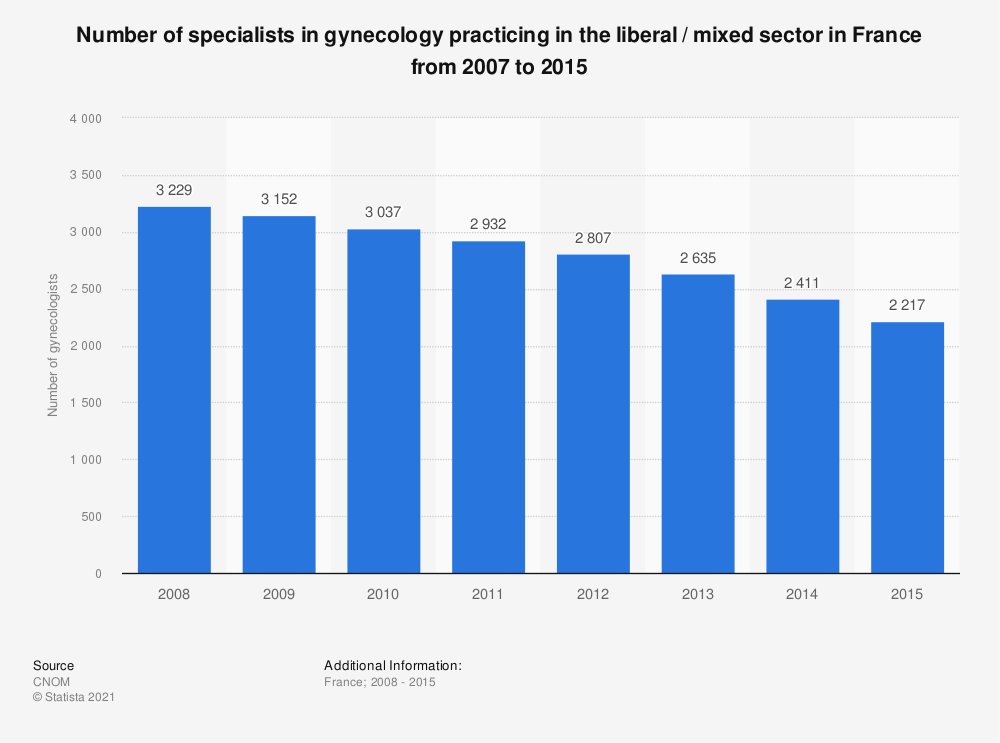 Statistic: Number of specialists in gynecology practicing in the liberal / mixed sector in France from 2007 to 2015 | Statista