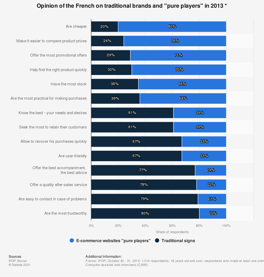 """Statistic: Opinion of the French on traditional brands and """"pure players"""" in 2013 *   Statista"""
