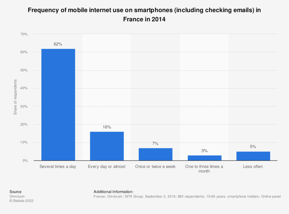 Statistic: Frequency of mobile internet use on smartphones (including checking emails) in France in 2014 | Statista