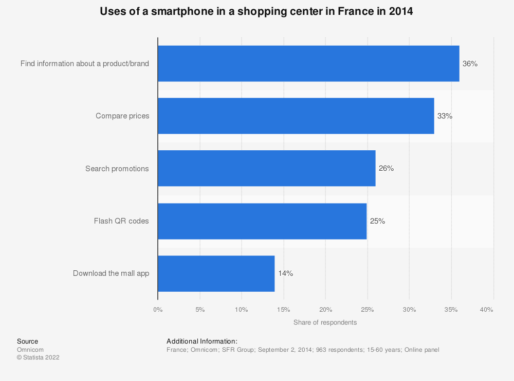Statistic: Uses of a smartphone in a shopping center in France in 2014 | Statista