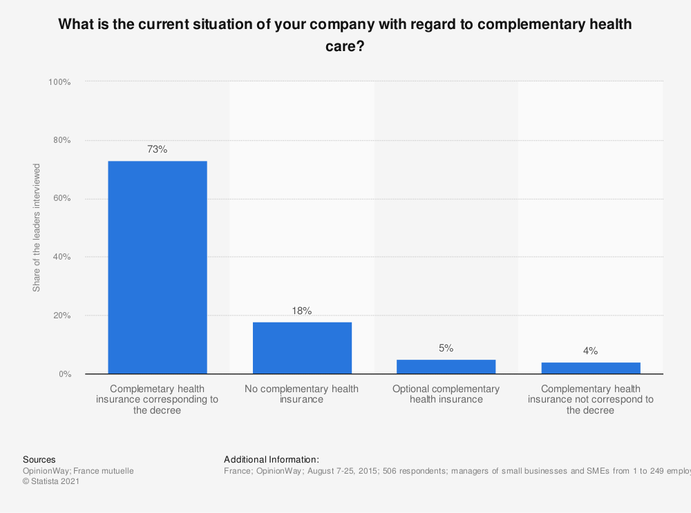 Statistic: What is the current situation of your company with regard to complementary health care? | Statista
