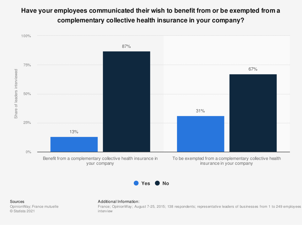 Statistic: Have your employees communicated their wish to benefit from or be exempted from a complementary collective health insurance in your company? | Statista