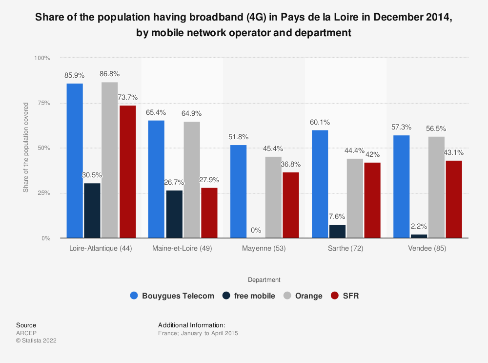 Statistic: Share of the population having broadband (4G) in Pays de la Loire in December 2014, by mobile network operator and department | Statista