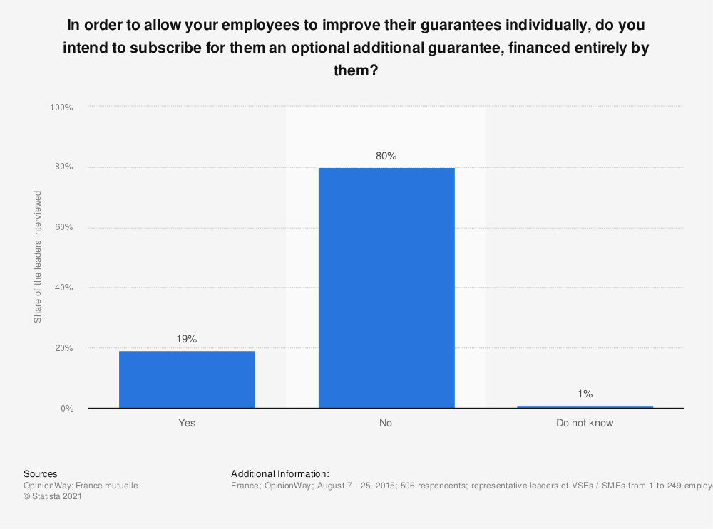 Statistic: In order to allow your employees to improve their guarantees individually, do you intend to subscribe for them an optional additional guarantee, financed entirely by them? | Statista