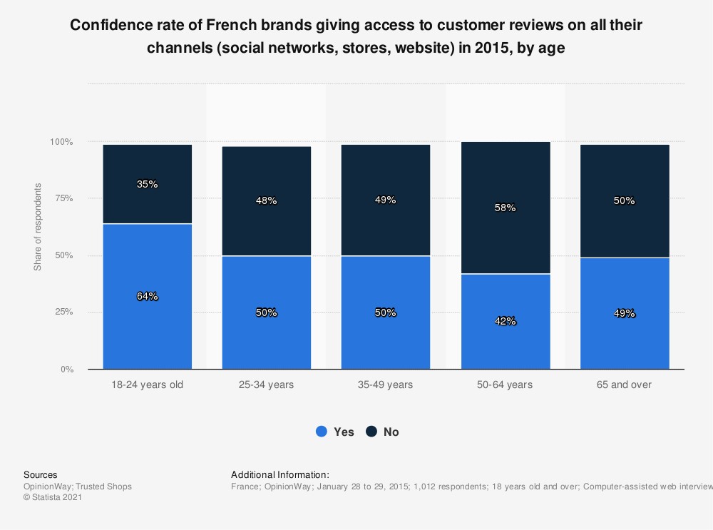 Statistic: Confidence rate of French brands giving access to customer reviews on all their channels (social networks, stores, website) in 2015, by age | Statista