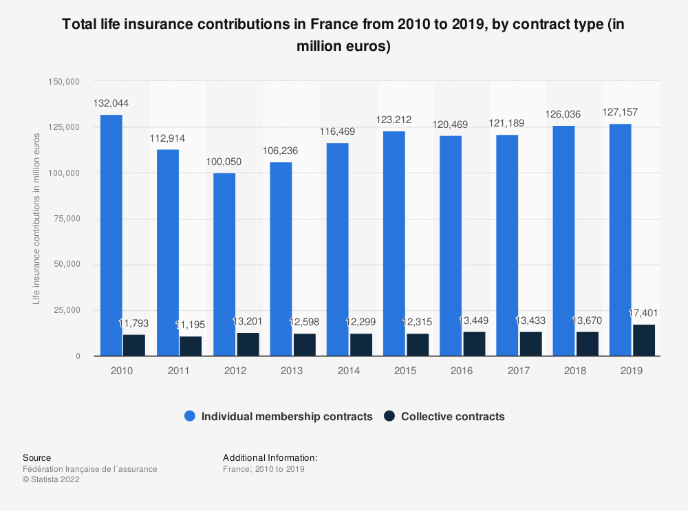 Statistic: Total life insurance contributions in France from 2010 to 2018, by contract type* (in million euros) | Statista