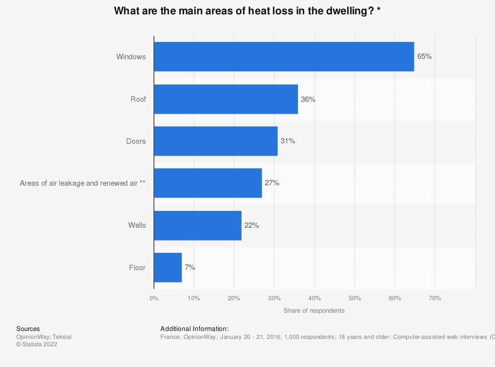 Statistic: What are the main areas of heat loss in the dwelling? *   Statista