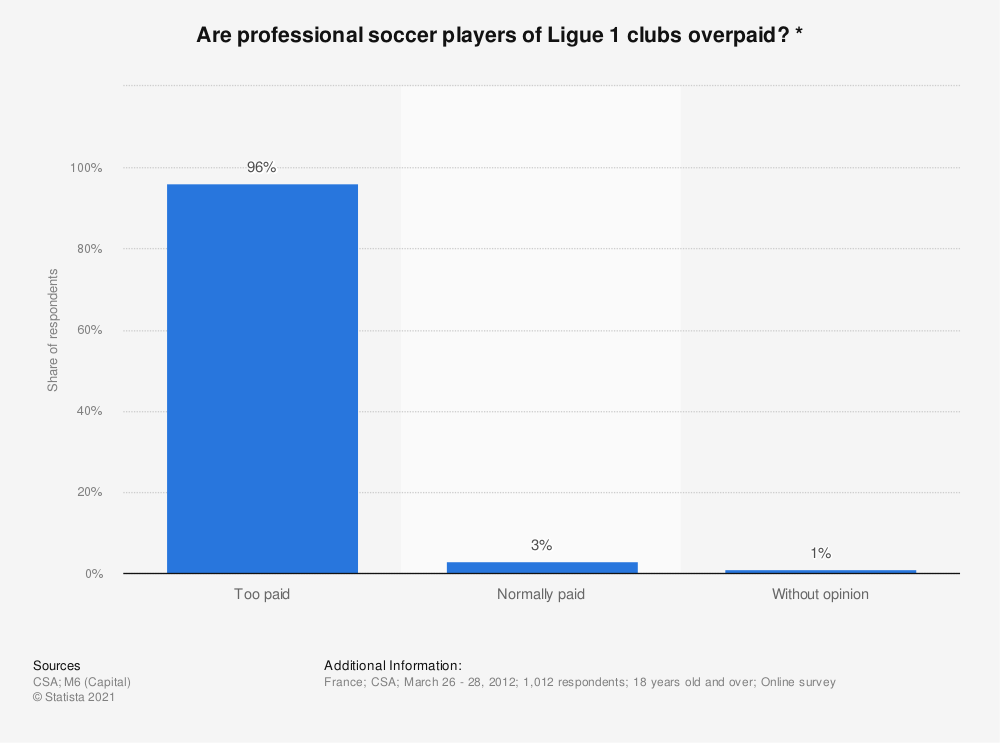 Statistic: Are professional soccer players of Ligue 1 clubs overpaid? * | Statista