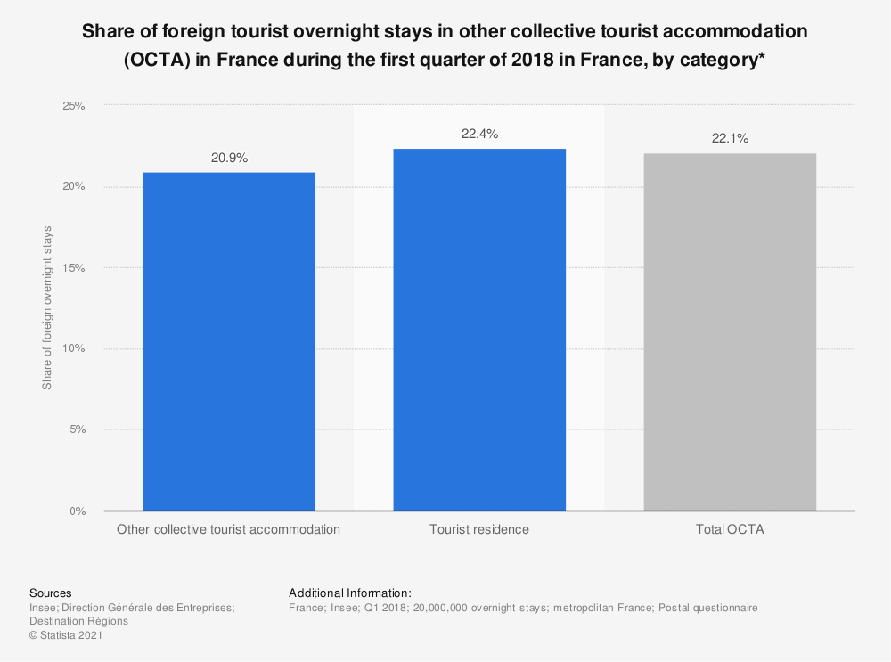 Statistic: Share of foreign tourist overnight stays in other collective tourist accommodation (OCTA) in France during the first quarter of 2018 in France, by category*  | Statista