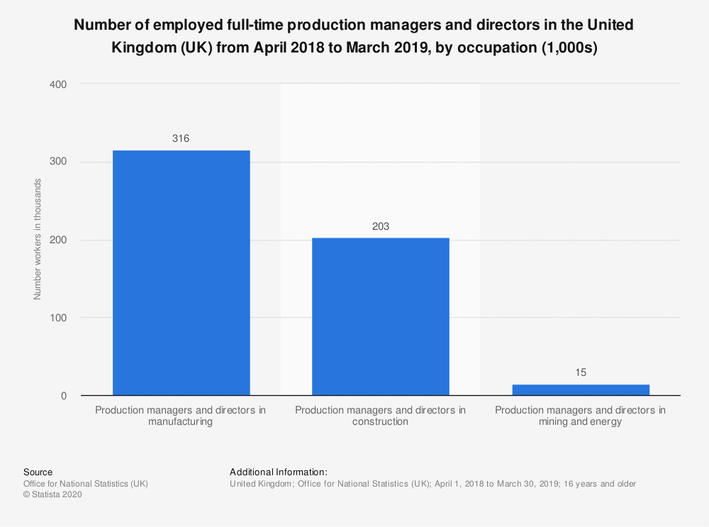 Statistic: Number of employed full-time production managers and directors in the United Kingdom (UK) from April 2018 to March 2019, by occupation (1,000s) | Statista