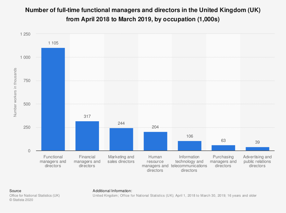 Statistic: Number of full-time functional managers and directors in the United Kingdom (UK) from April 2018 to March 2019, by occupation (1,000s) | Statista