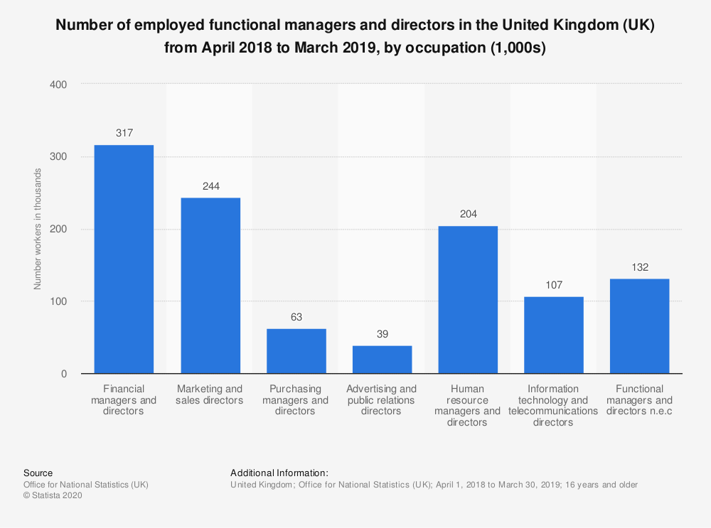 Statistic: Number of employed functional managers and directors in the United Kingdom (UK) from April 2018 to March 2019, by occupation (1,000s) | Statista