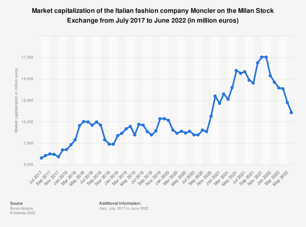 Statistic: Market capitalization of the Italian fashion company Moncler on the Milan Stock Exchange from July 2017 to December 2020 (in million euros) | Statista