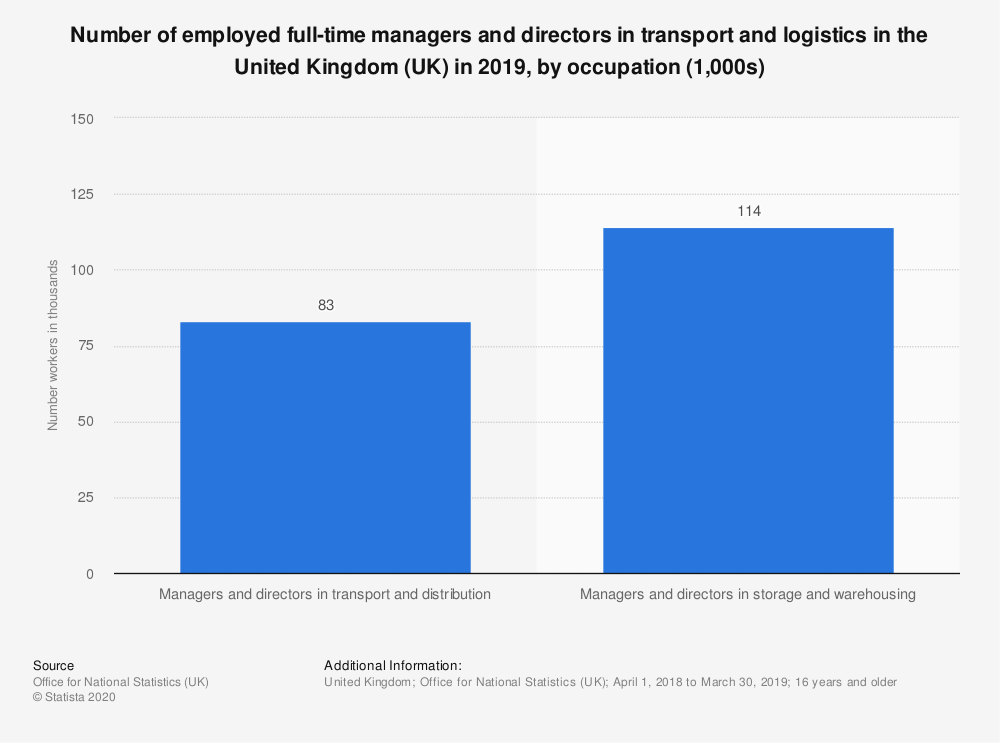Statistic: Number of employed full-time managers and directors in transport and logistics in the United Kingdom (UK) in 2019, by occupation (1,000s) | Statista