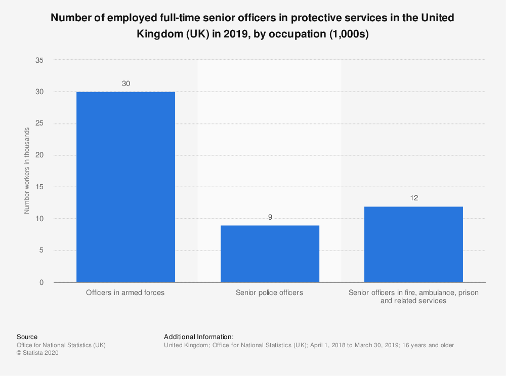 Statistic: Number of employed full-time senior officers in protective services in the United Kingdom (UK) in 2019, by occupation (1,000s) | Statista