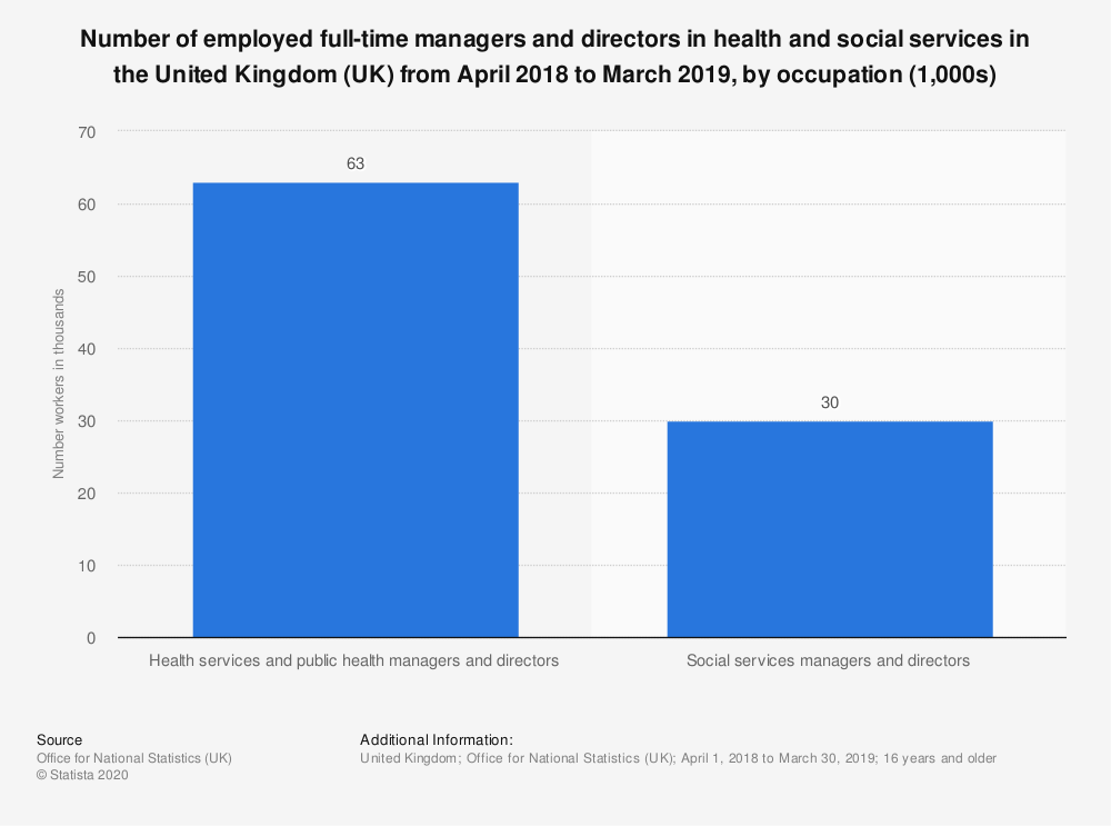 Statistic: Number of employed full-time managers and directors in health and social services in the United Kingdom (UK) from April 2018 to March 2019, by occupation (1,000s) | Statista