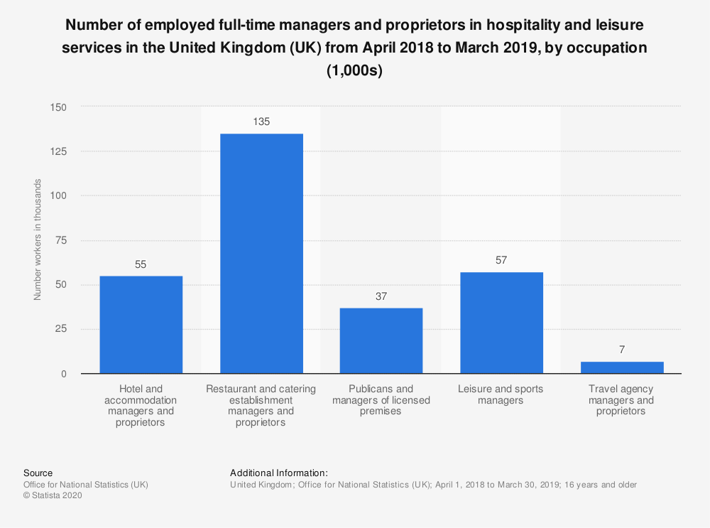 Statistic: Number of employed full-time managers and proprietors in hospitality and leisure services in the United Kingdom (UK) from April 2018 to March 2019, by occupation (1,000s)   Statista