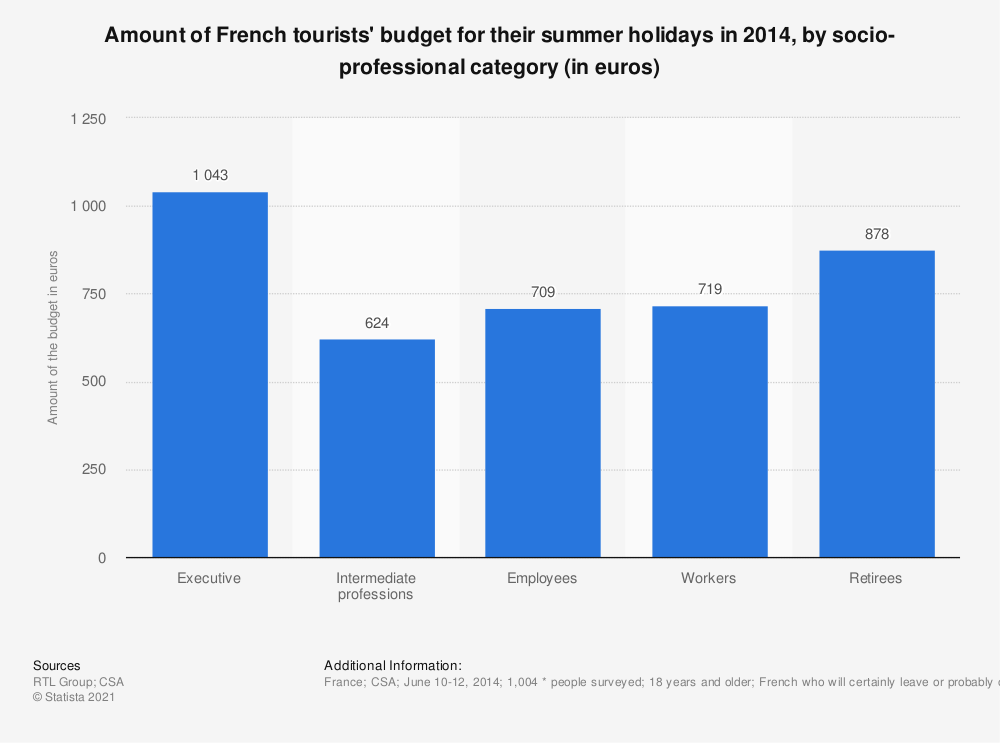 Statistic: Amount of French tourists' budget for their summer holidays in 2014, by socio-professional category (in euros) | Statista
