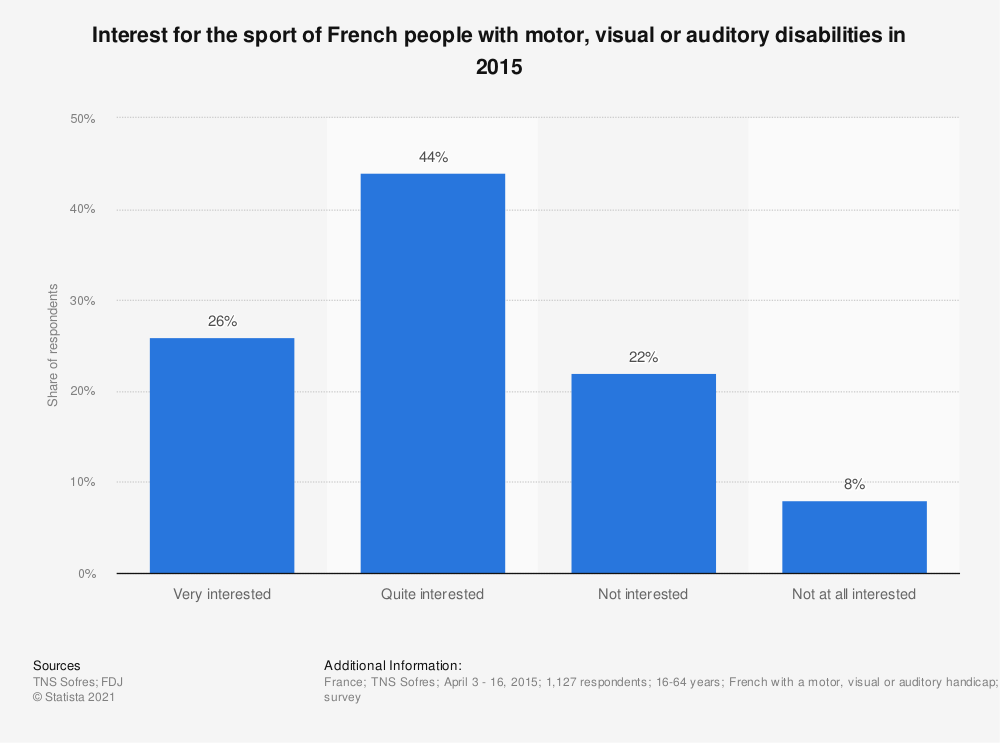 Statistic: Interest for the sport of French people with motor, visual or auditory disabilities in 2015 | Statista