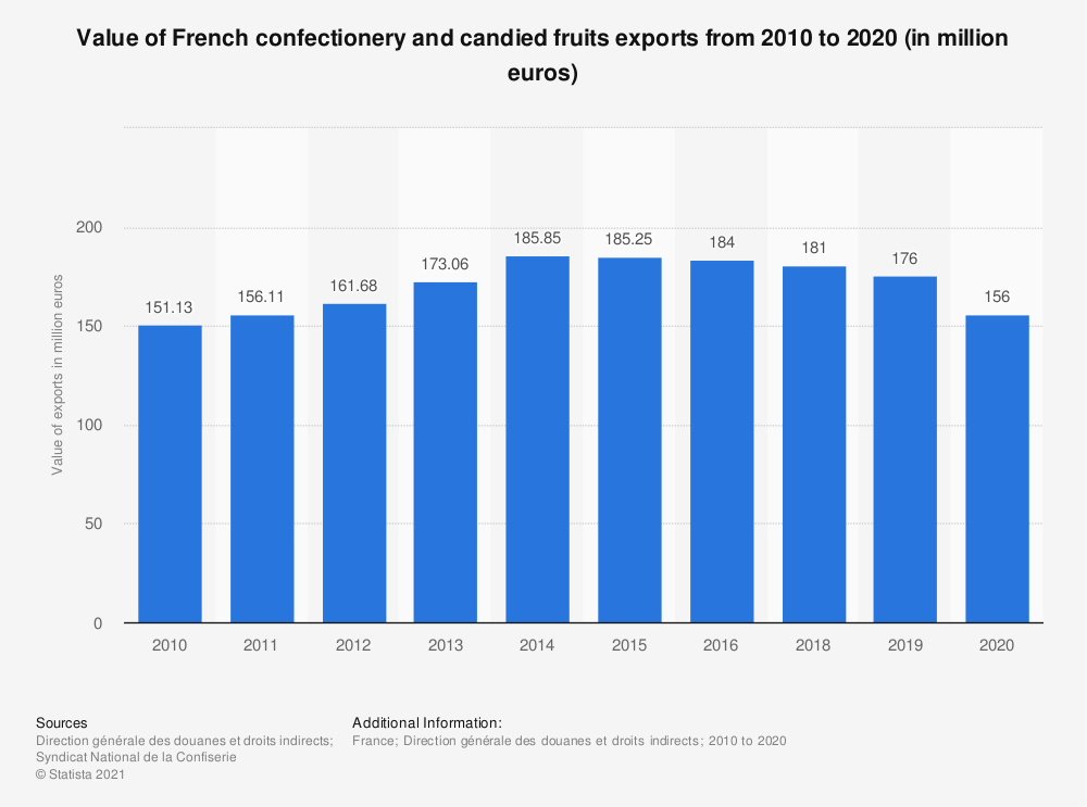 Statistic: Value of French confectionery and candied fruits exports from 2010 to 2015 (in 1,000 euros) | Statista