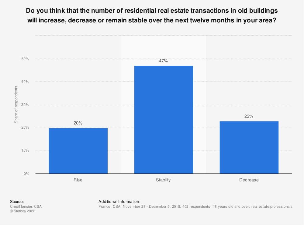 Statistic: Do you think that the number of residential real estate transactions in old buildings will increase, decrease or remain stable over the next twelve months in your area? | Statista