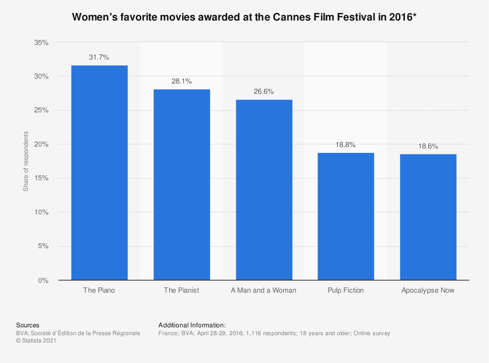 Statistic: Women's favorite movies awarded at the Cannes Film Festival in 2016* | Statista