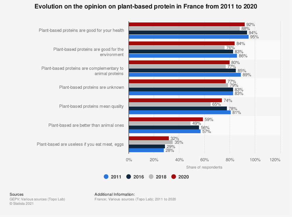 Statistic: Opinion on vegetable protein materials in France in 2014 | Statista