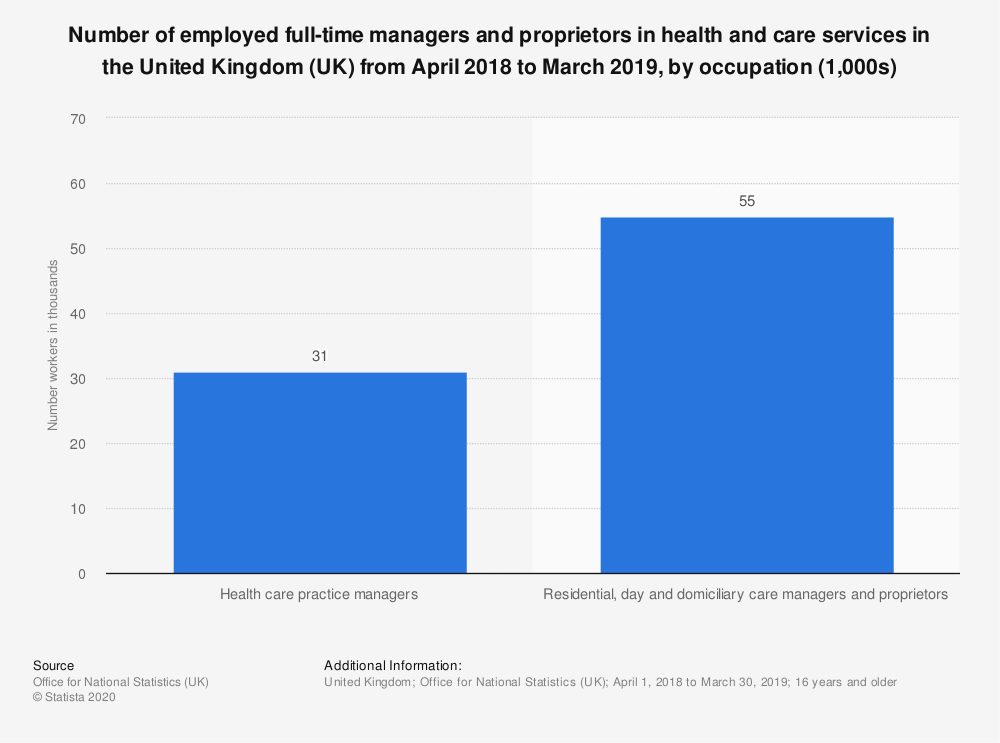 Statistic: Number of employed full-time managers and proprietors in health and care services in the United Kingdom (UK) from April 2018 to March 2019, by occupation (1,000s) | Statista