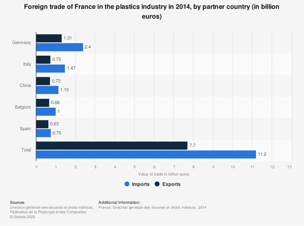 Statistic: Foreign trade of France in the plastics industry in 2014, by partner country (in billion euros) | Statista