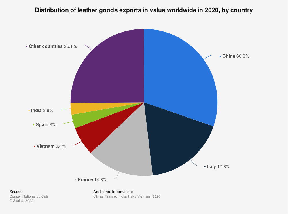 Statistic: Distribution of leather goods exports in value worldwide in 2018, by country | Statista