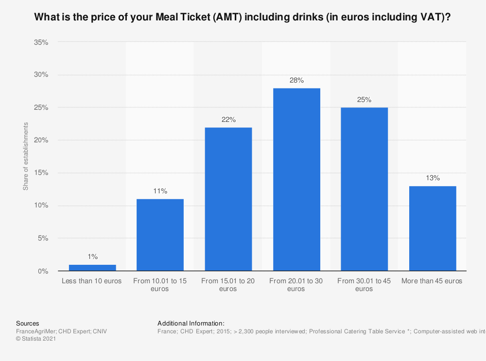 Statistic: What is the price of your Meal Ticket (AMT) including drinks (in euros including VAT)? | Statista