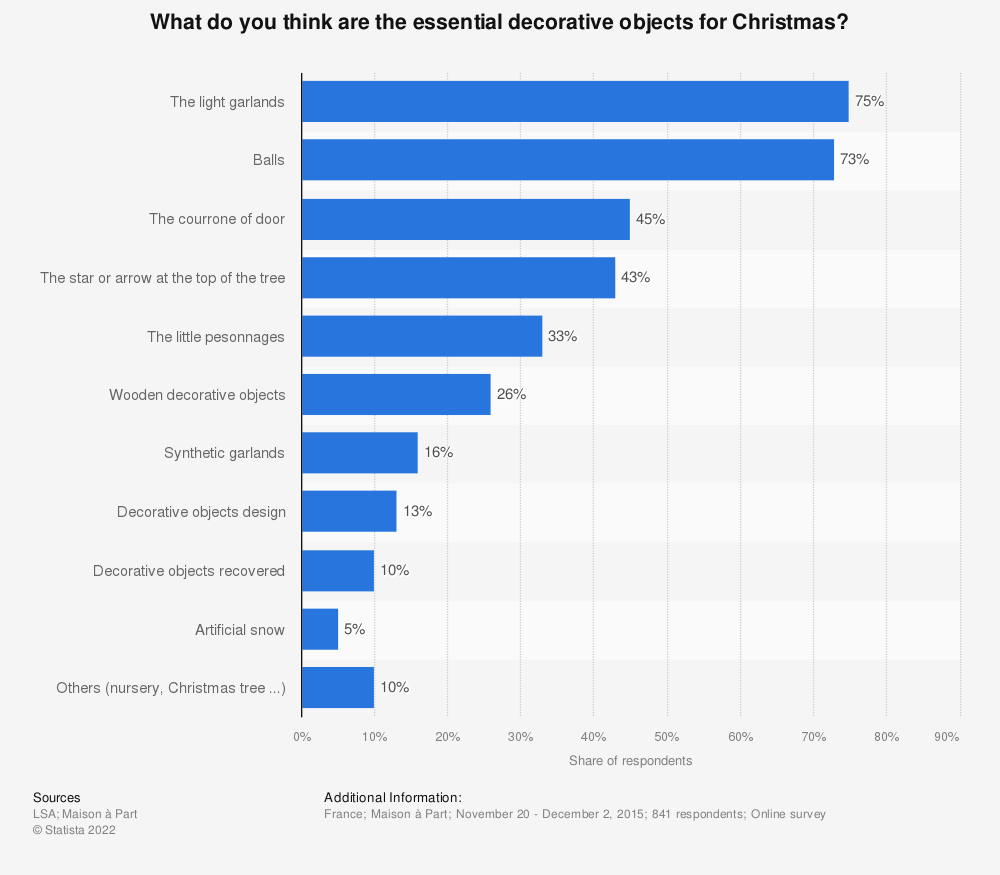 Statistic: What do you think are the essential decorative objects for Christmas? | Statista