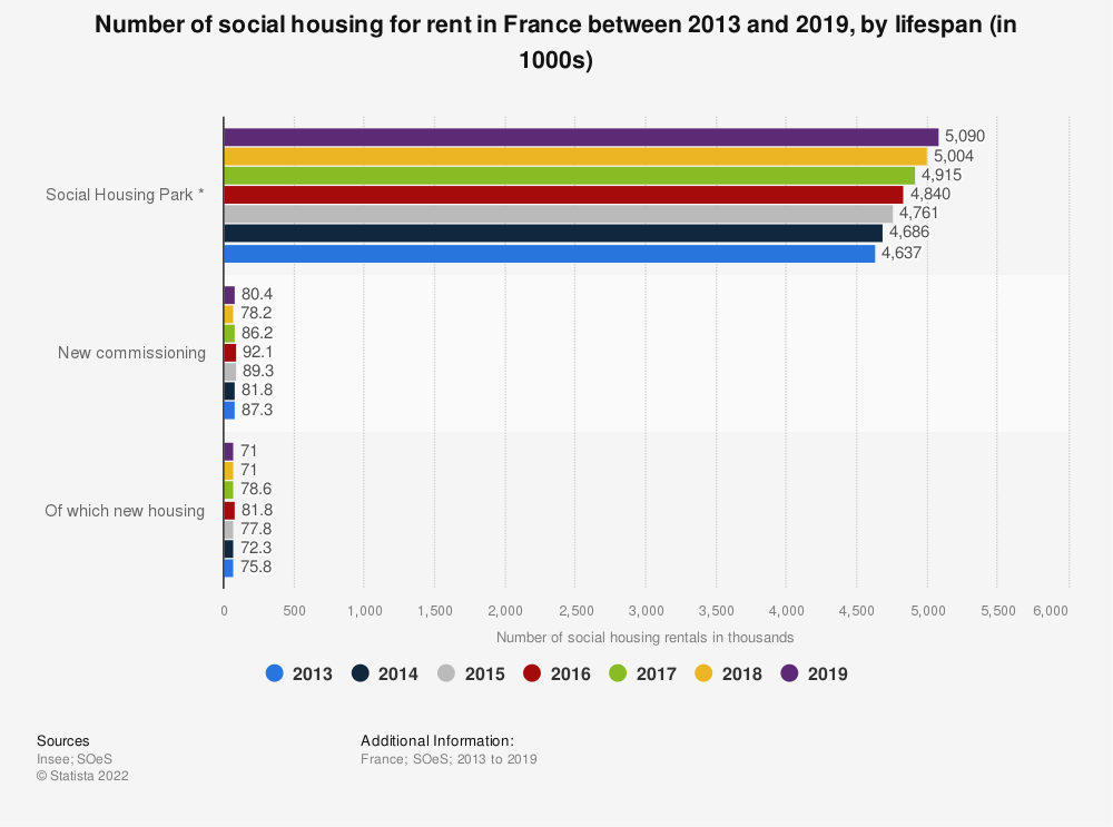 Statistic: Number of social housing for rent in France between 2013 and 2019, by lifespan (in 1000s) | Statista