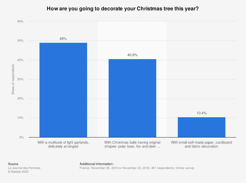 Statistic: How are you going to decorate your Christmas tree this year? | Statista