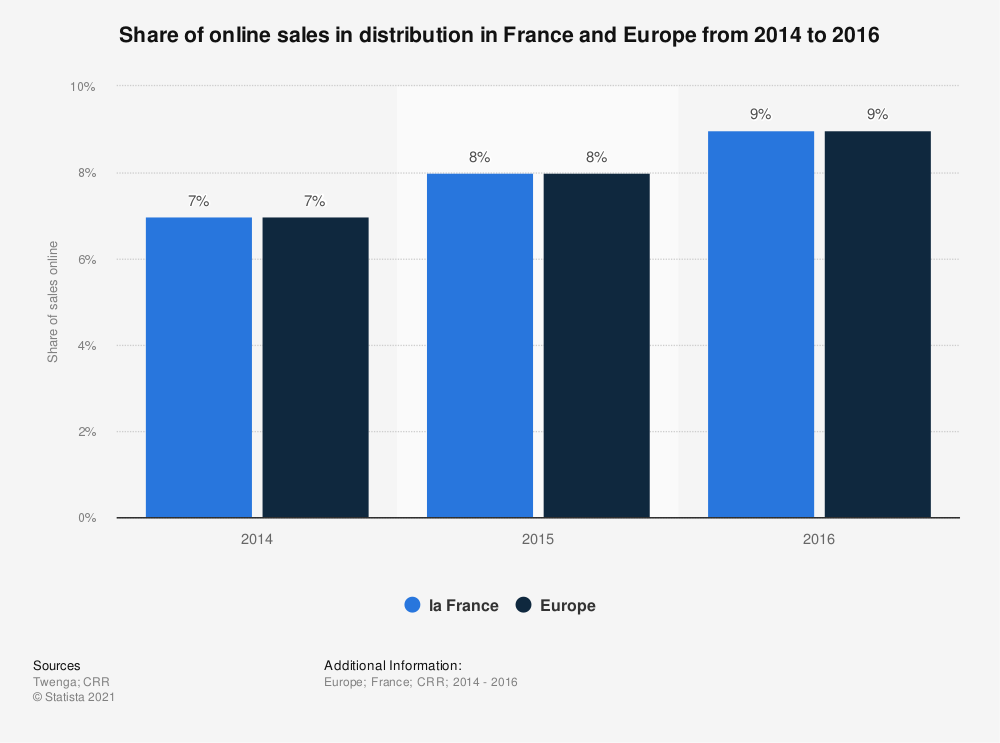 Statistic: Share of online sales in distribution in France and Europe from 2014 to 2016 | Statista